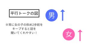平行トーク図